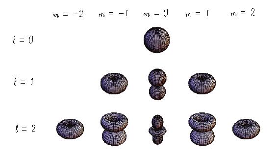 球面調和関数 - Spherical harmonicsForgot Password